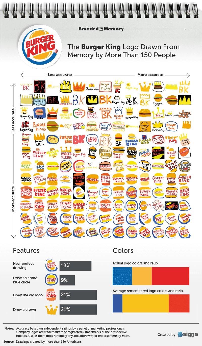 Burger King logos
