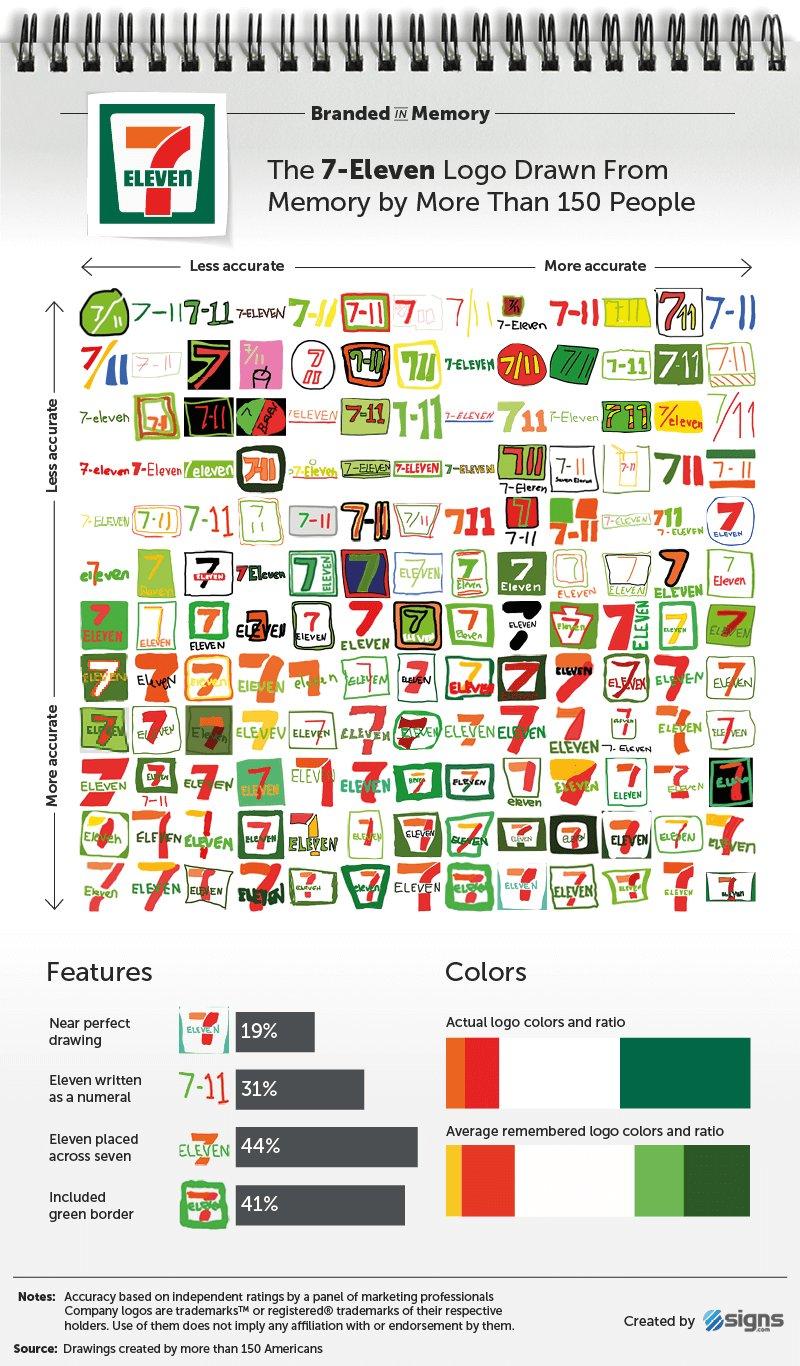 7 Eleven logos