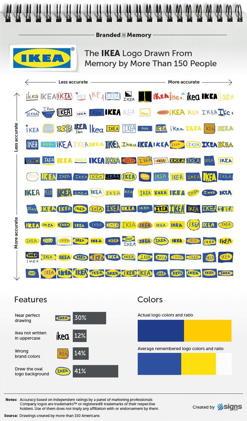 Ikea logos