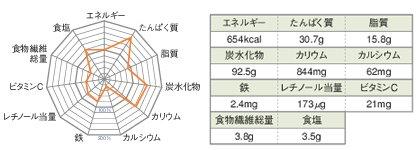 コンビニ弁当 栄養バランス에 대한 이미지 검색결과
