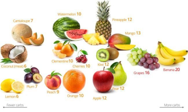 low-carb-fruits-1-1200x720-650x390