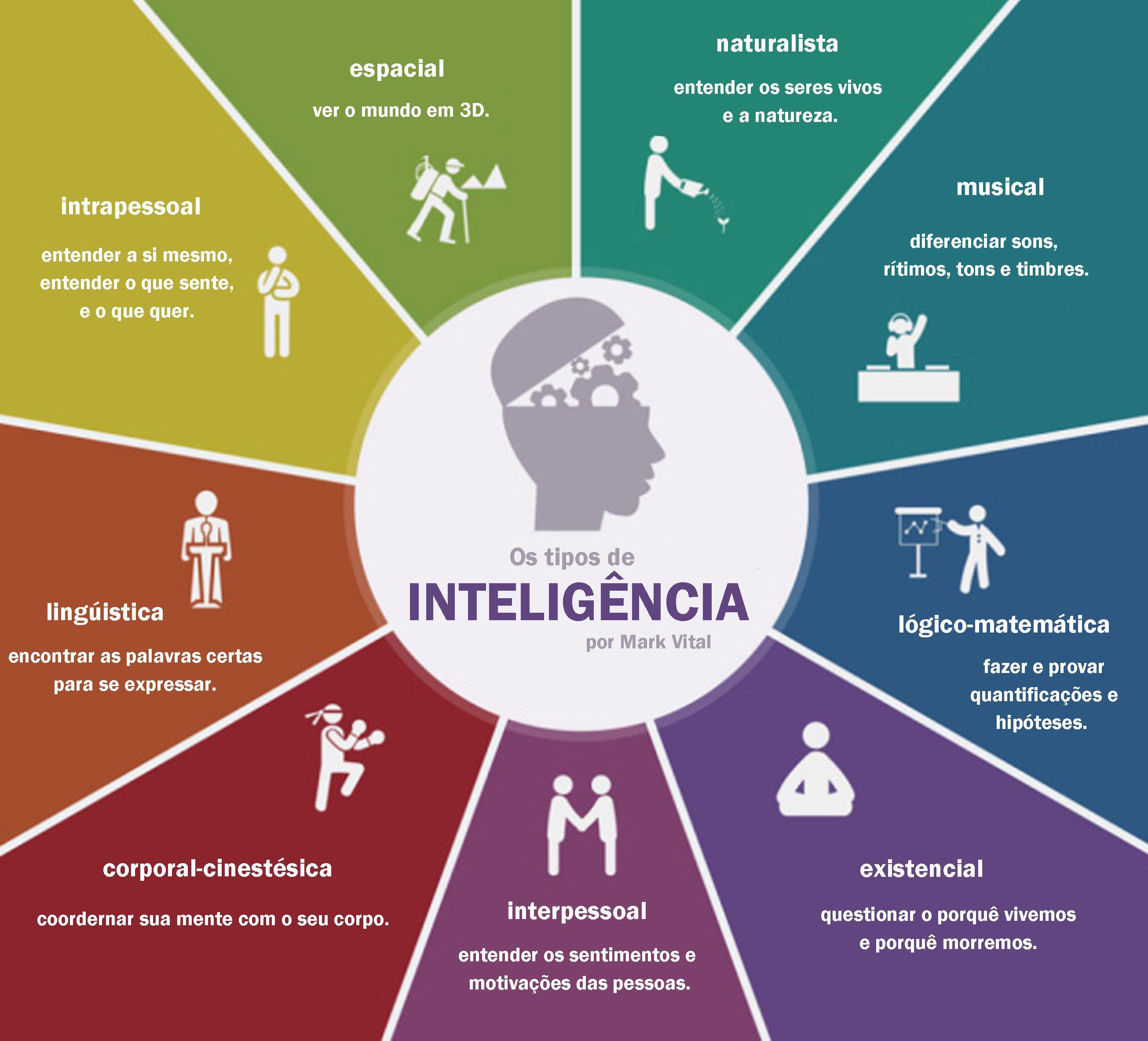 multiplas-inteligencias