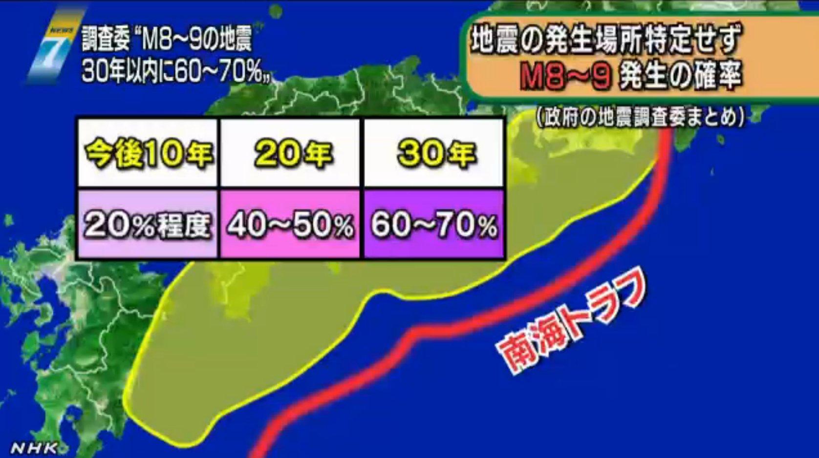 nannkaitorahu kakuritu.jpg?resize=1200,630 - 【南海地震予測】他の震災との関連性と発生時期。気になる被害規模は?