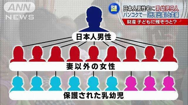 477.jpeg?resize=1200,630 - 目的は何?日本人男性がタイの代理出産で子作りをした事件を調べてみた