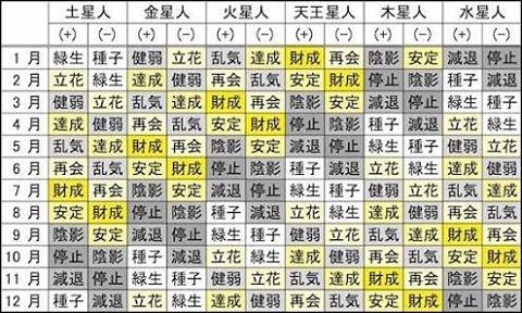 六星占術早見表에 대한 이미지 검색결과