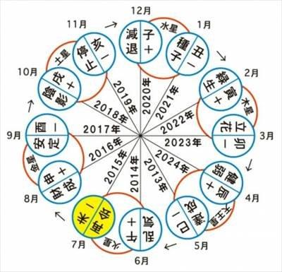 efbc92 9.jpg?resize=1200,630 - 占い好き必見!六星占術の無料サイトまとめ