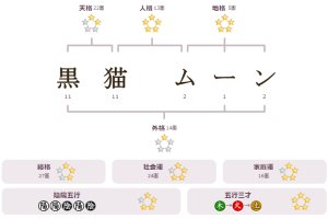 Image result for 姓名判断