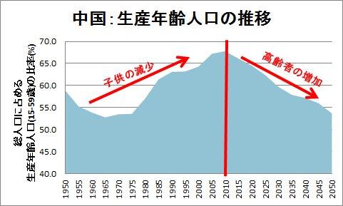 Image result for 中国人口