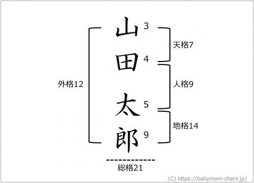 1471 2 - すっかり日本に根づいている姓名判断って何を根拠にしているの?