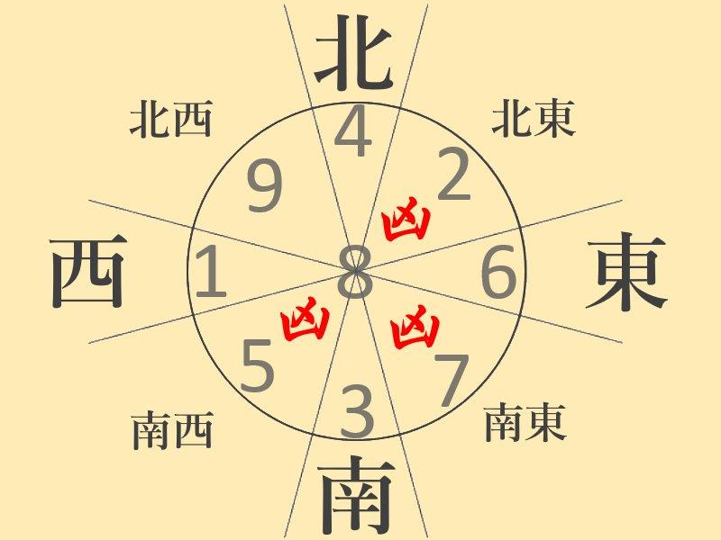 Image result for 『一白水星・二黒土星・三碧木星・四緑木星・五黄土星・六白金星・七赤金星・八白土星・九紫火星