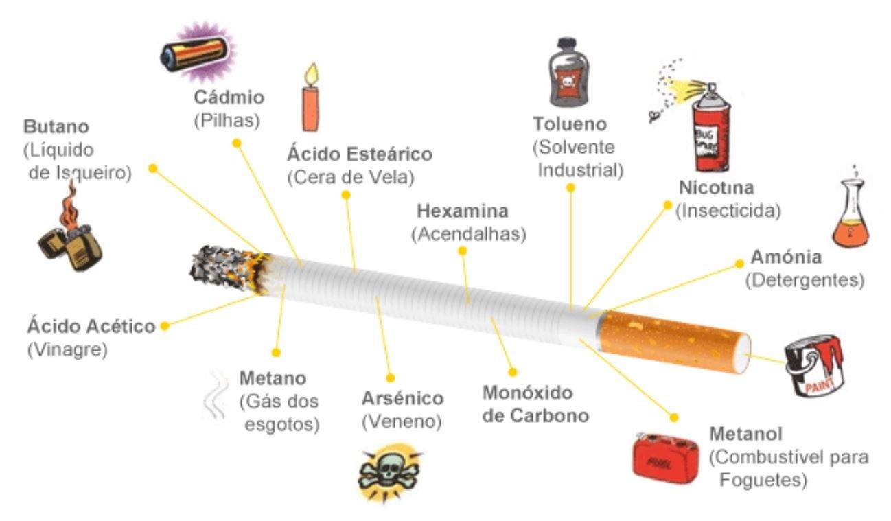 cigarro.jpg?resize=300,169 - Você não vai acreditar em tudo o que está consumindo ao fumar um cigarro!