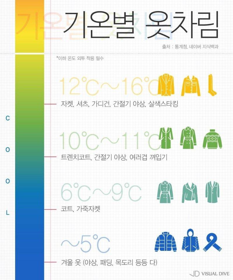 기온별 옷차림에 대한 이미지 검색결과