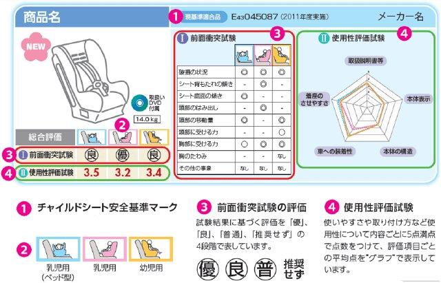 チャイルドシート Eマーク에 대한 이미지 검색결과