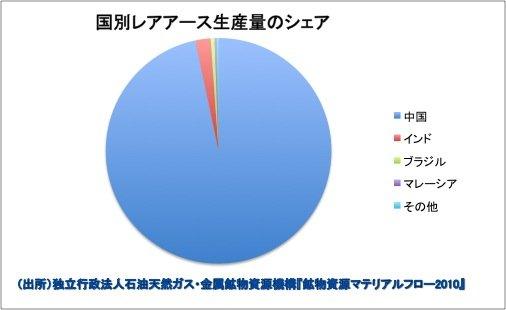 レアアース 生産国에 대한 이미지 검색결과