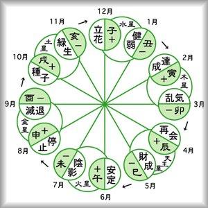 細木数子 六星占術에 대한 이미지 검색결과