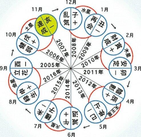 六星占術에 대한 이미지 검색결과