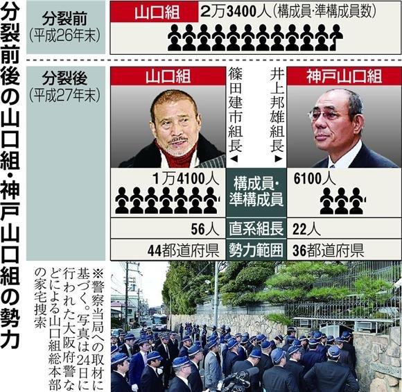 神戸山口組에 대한 이미지 검색결과