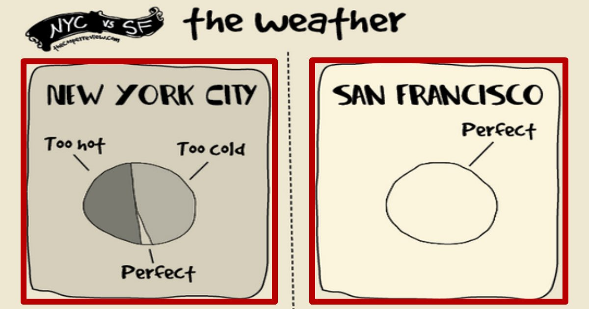 nycsanf.jpg?resize=300,169 - The Difference Between Living In San Francisco And New York