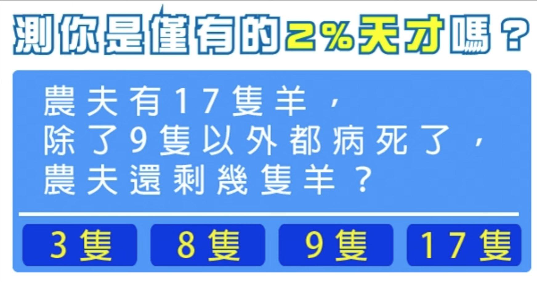 e89ea2e5b995e5bfabe785a7 2018 04 06 e4b88be58d884 56 49.png?resize=1200,630 - 98%的人都會上當!超激準智商測驗:農夫總共有幾隻羊?