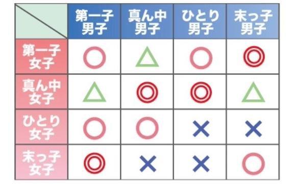 Image result for 兄弟 構成 血液 型