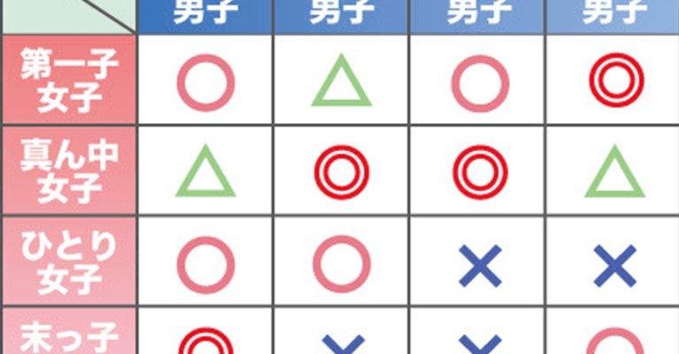 eyecatch 1.png?resize=1200,630 - 【恋愛】きょうだい構成で分かる性格タイプと『恋愛の相性』まとめ!