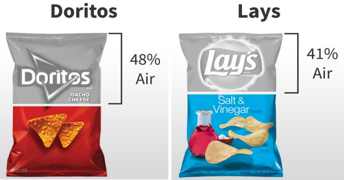air in chips.jpg?resize=1200,630 - Savez-vous quelle est la quantité d'air présente dans un paquet de chips ?