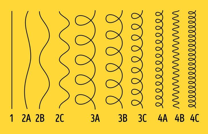 Cómo averiguar cuál es tu tipo de cabello y cómo sacar el máximo provecho de él (no todos los estilistas lo saben)
