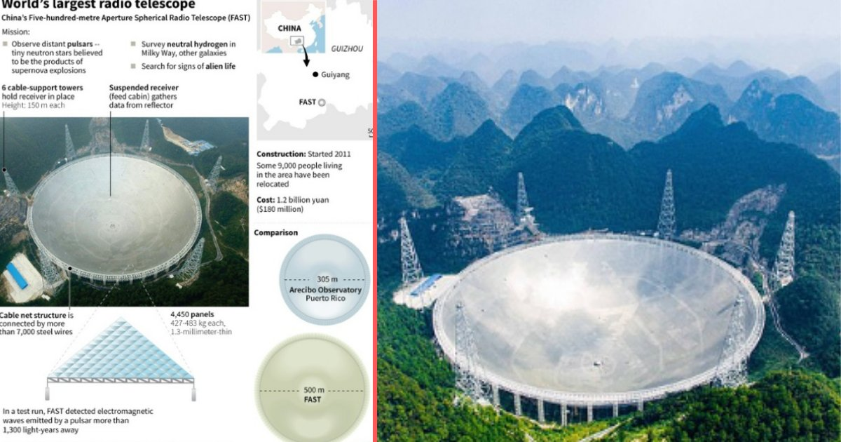 y5 6.png?resize=1200,630 - China's Biggest Telescope Has Received Strange Signals Coming from Almost a Distance of 3 Billion Light Years Away