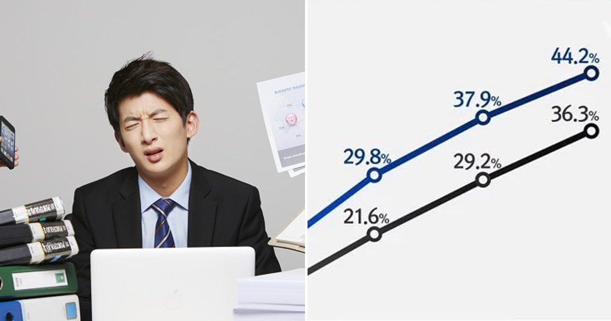 8 9.jpg?resize=1200,630 - 점점 심각해진다는 한국의 '30대' 근황.jpg