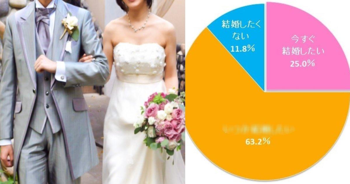 e696b0e8a68fe38397e383ade382b8e382a7e382afe38388 4 3.png?resize=1200,630 - あえて結婚しない AK男女が 急増?その理由は…