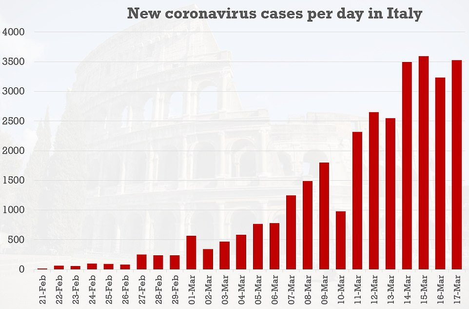 This table shows the number of new coronavirus infections in Italy for every day since the virus began spreading there on Febraury 21. The numbers have flatlined in recent days, settling down at around 3,500 new cases every 24 hours