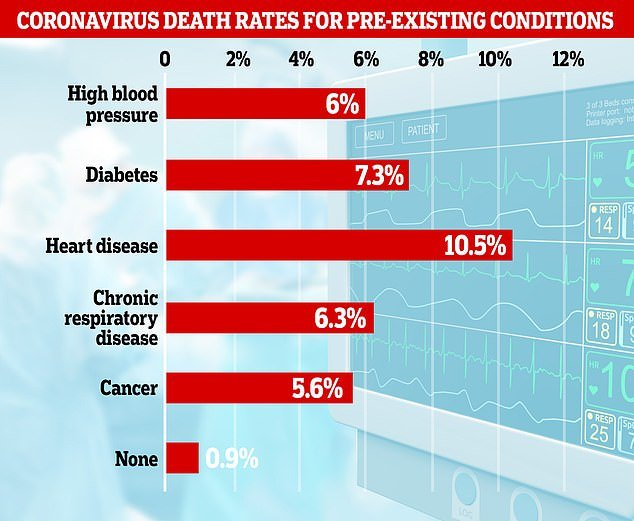 Data from China shows 6.3 per cent of people who had COVID-19 and a chronic respiratory disease like asthma died compared to 0.9 per cent of healthy people