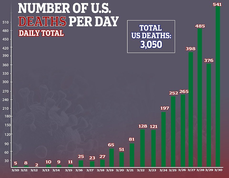 Monday was the deadliest day yet in the country