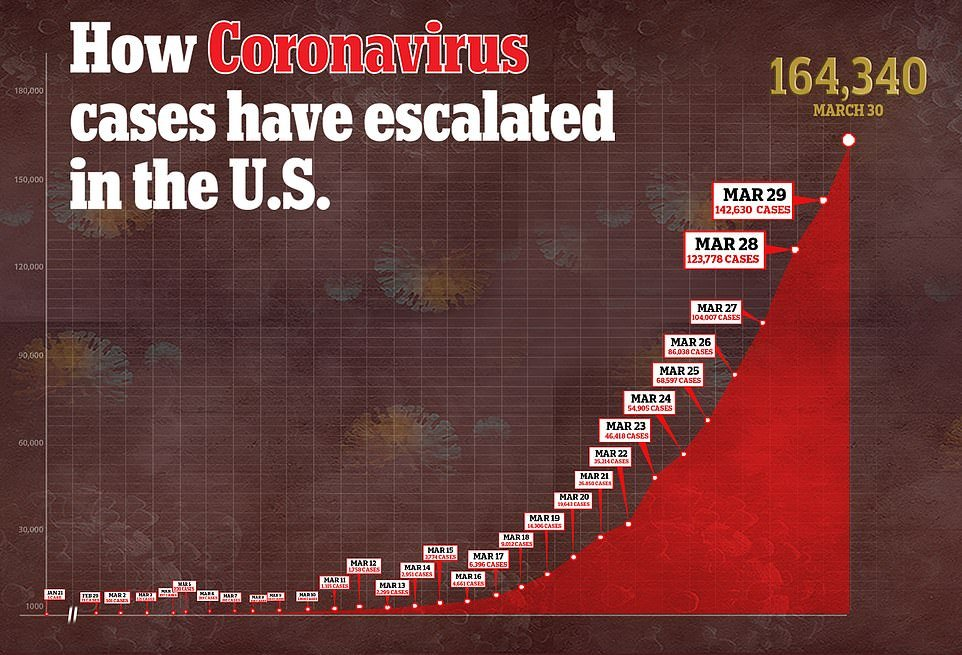 Above a graph shows how the number of confirmed cases has escalated since January when the first one was noted in the US