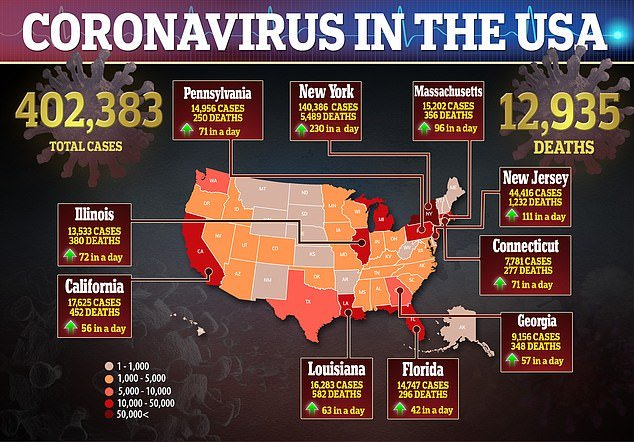 The US has hit a new record for the highest number of coronavirus deaths reported in a single day, with 12,935 deaths by Tuesday evening