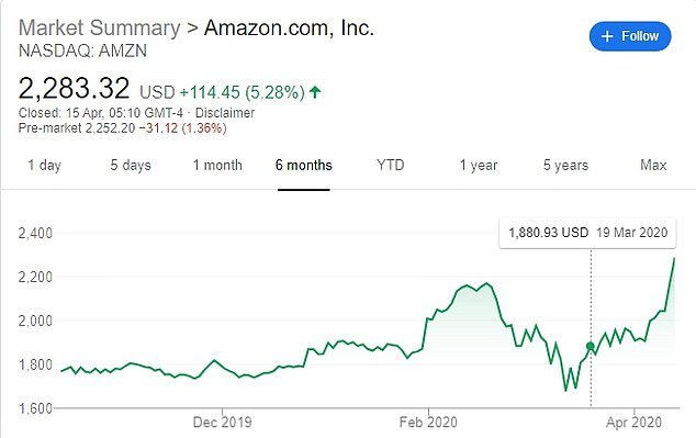 Amazon shares rose from ,880.93 on March 19 when California