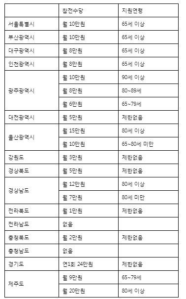 불교방송 모바일 사이트, 6.25 참전수당 전국 천차만별…충북 월 2만원 ...