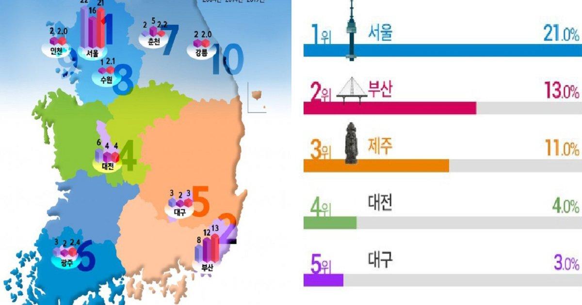777777 3.png?resize=1200,630 - 한국인이 살고 싶은 도시 순위.jpg
