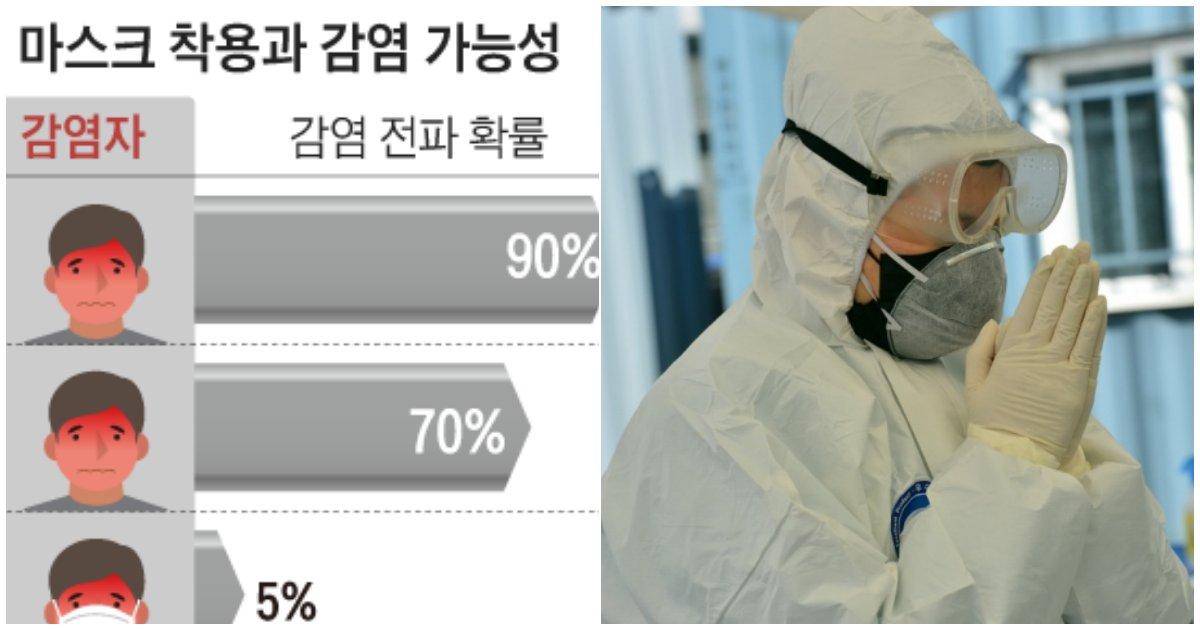 5 17.png?resize=1200,630 - 감염자가 마스크 안쓰면 70%, 마스크 쓰면 1.5%...'마스크 꼭 써야하는 확률상 이유'
