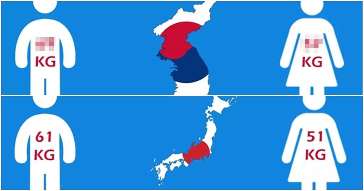 """page 196.jpg?resize=1200,630 - """"한국남녀가 동양에서 가장 무거운듯.."""" 나라에 따른 남녀 평균 몸무게 차이 (사진)"""