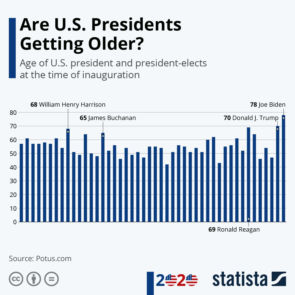 Chart: Are U.S. Presidents Getting Older? | Statista
