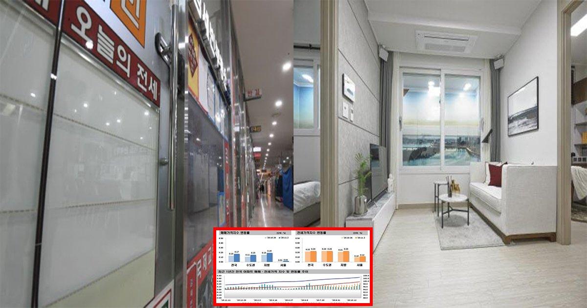 eca084ec84b8.jpg?resize=1200,630 - ' 더 멀어지는 내집 마련..' ... 서울의 전세난이 심각해지면서 투룸 , 스리룸의 월세가 점점 높아지고 있다