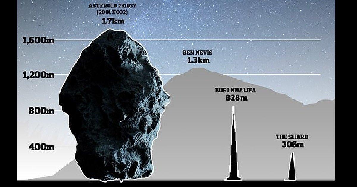 """10 asteroide.jpg?resize=412,275 - Le 21 mars, l'astéroïde géant """"231937 - 2001 FO32"""" va frôler la Terre"""