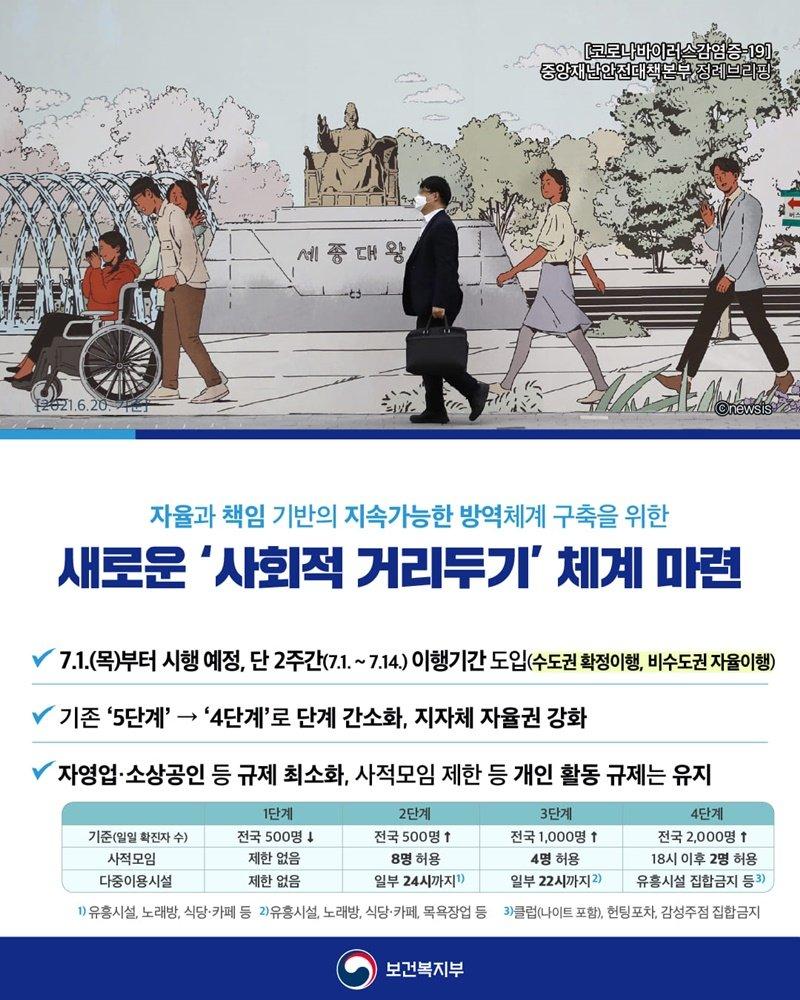 7월부터 새 거리두기 체계 마련…어떻게 달라지나 - 정책뉴스 | 뉴스 | 대한민국 정책브리핑