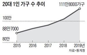 1인가구 30% 돌파… 20대가 가장 많이 늘었다 - 조선일보
