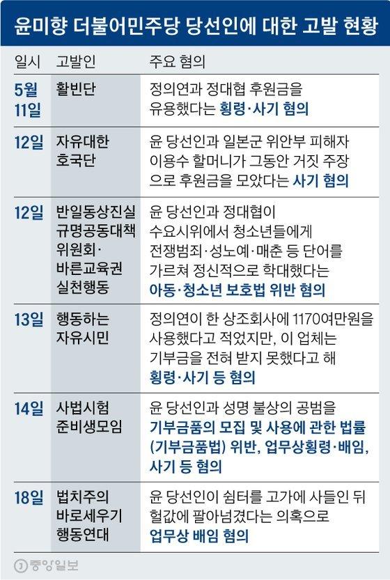 윤미향 '쉼터 고가매입' '아동학대' 혐의 고발 사건 서울중앙지검에 배당 - 중앙일보